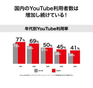 国内のYouTube視聴者数は増加の一途!